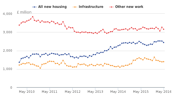Private housing leads construction decline